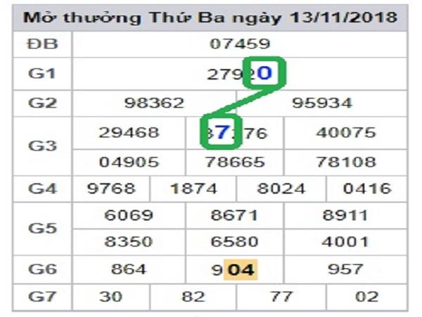 Bảng dự kqxsmb đẹp nhất ngày 19/03 tỷ lệ trúng cao