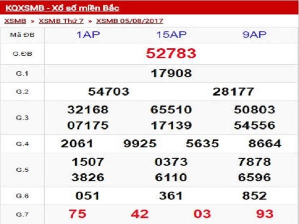 Phân tích kết quả XSMB ngày 06/08 chính xác 100%