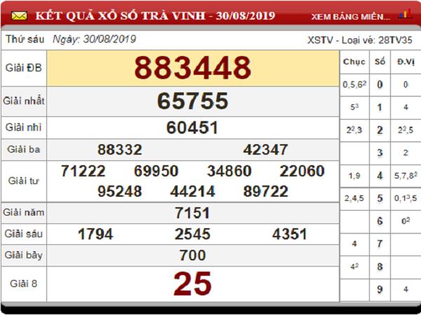 Dự đoán kết quả xổ số Trà Vinh ngày 06/09 từ các cao thủ chuẩn xác