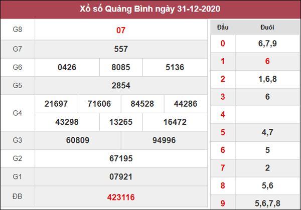 Dự đoán XSQB 7/1/2021 chốt lô số đẹp Quảng Bình thứ 5