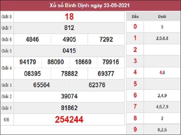 Dự đoán XSBDI 30/9/2021